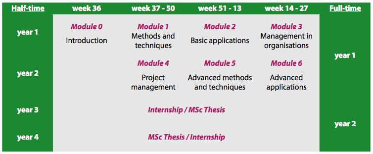 Program-structure-tabel-groen
